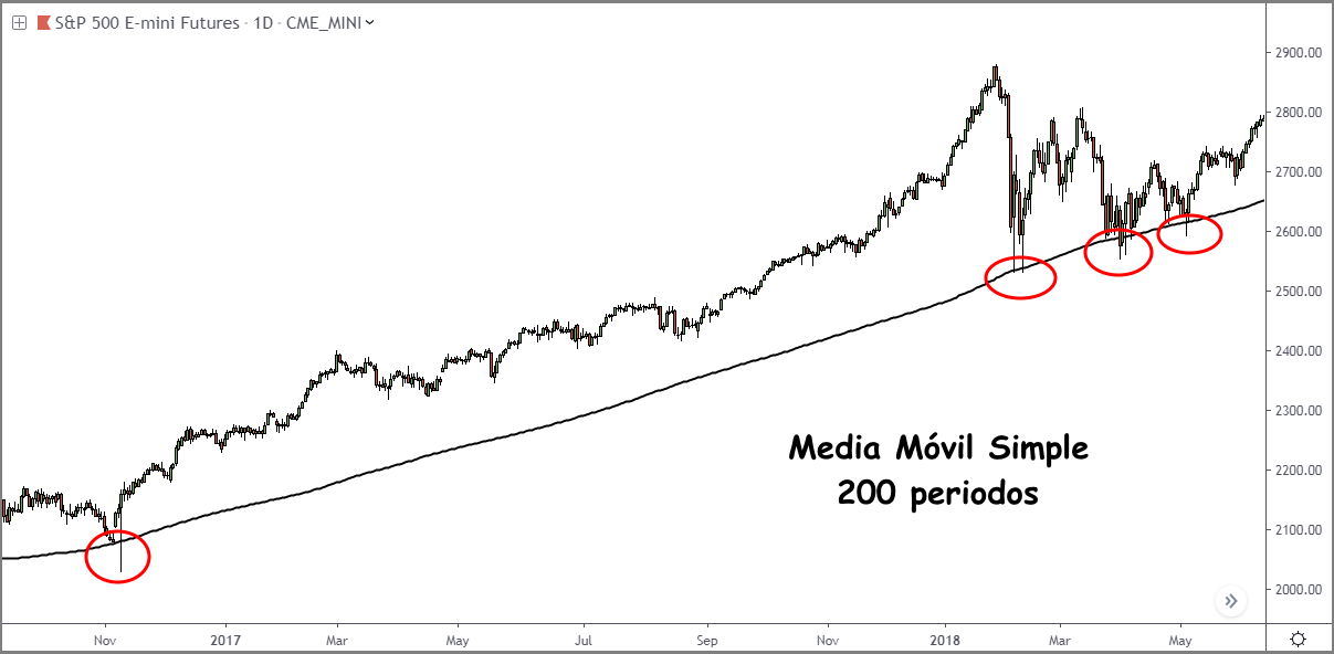 media movil simple 200 periodos en el sp500